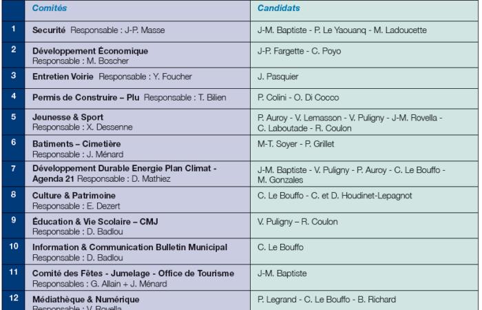 Liste des comités élargis aux habitants